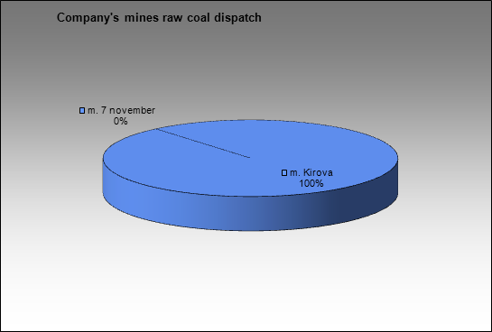 SUEK - Company's mines raw coal dispatch