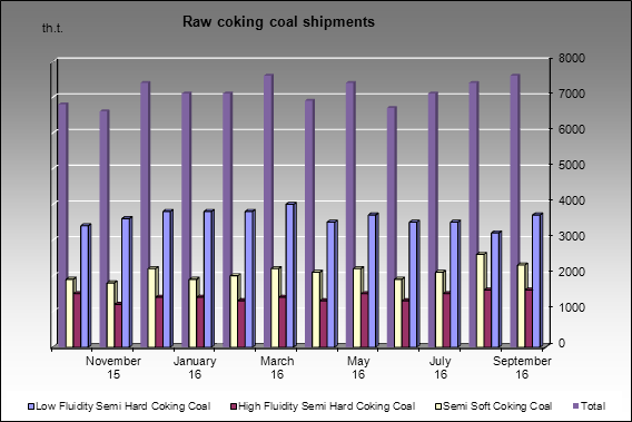 Dispatch and consumption - Raw coking coal shipments