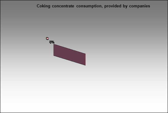 Kuznetsky MC - Coking concentrate consumption, provided by companies