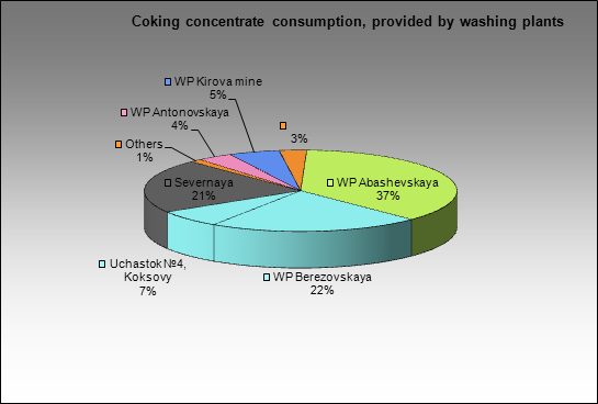 Kemerovsky CCP - Coking concentrate consumption, provided by washing plants