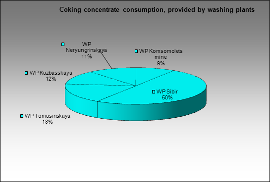 Chelyabinsky MC - Coking concentrate consumption, provided by washing plants