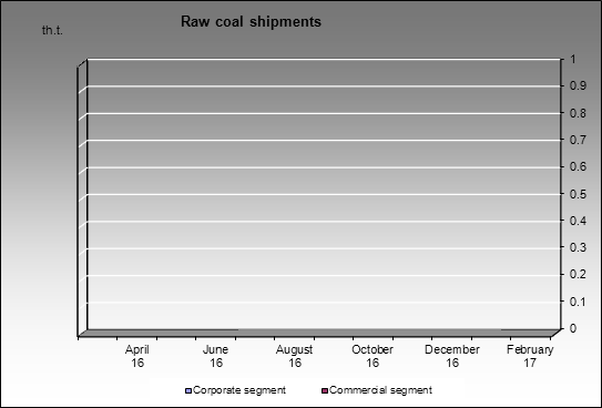 Kolmar - Raw coal shipments