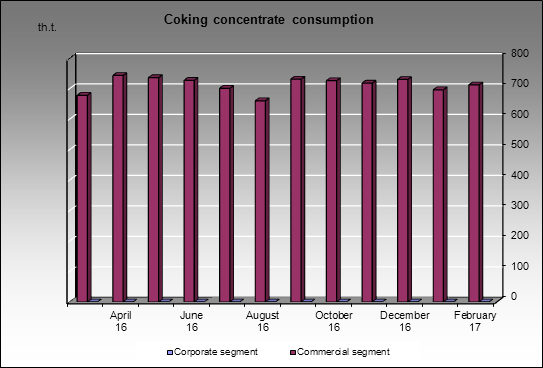 Novolipetsky MC - Coking concentrate consumption