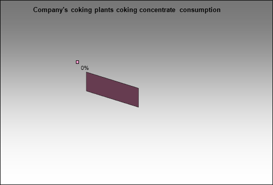 Sibuglemet - Company's coking plants coking concentrate consumption