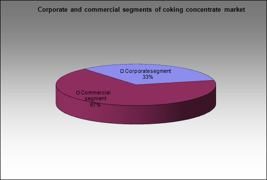 Coking concentrate market - Corporate and commercial segments of coking concentrate market