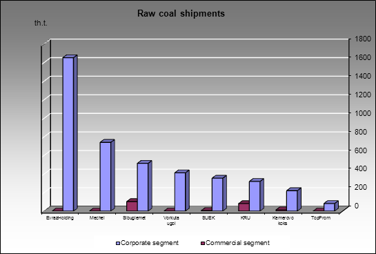 Raw coal market - Raw coal shipments