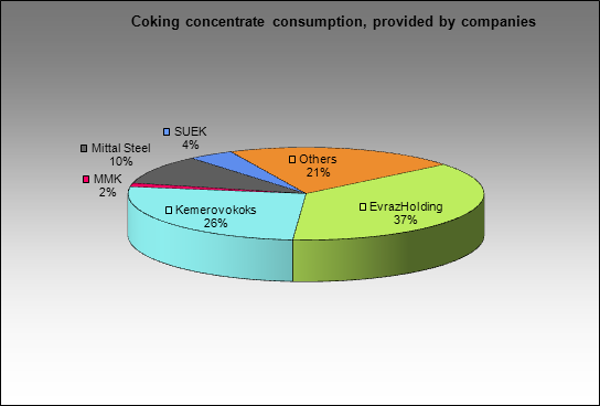 Kemerovsky CCP - Coking concentrate consumption, provided by companies