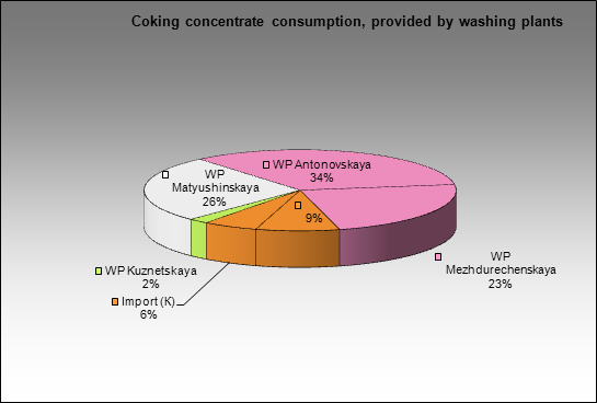 Altaysky CCP - Coking concentrate consumption, provided by washing plants