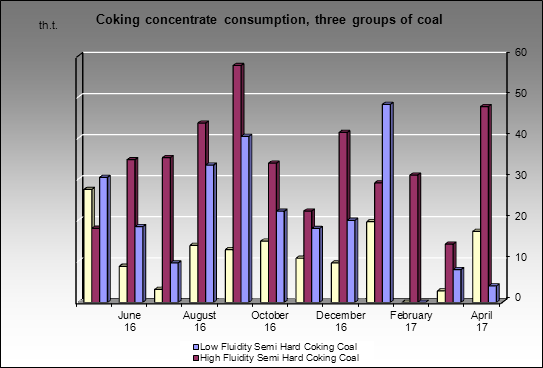 Moskovsky CGP - Coking concentrate consumption, three groups of coal