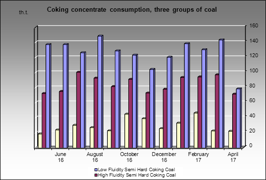 Nizhnetagilsky MC - Coking concentrate consumption, three groups of coal