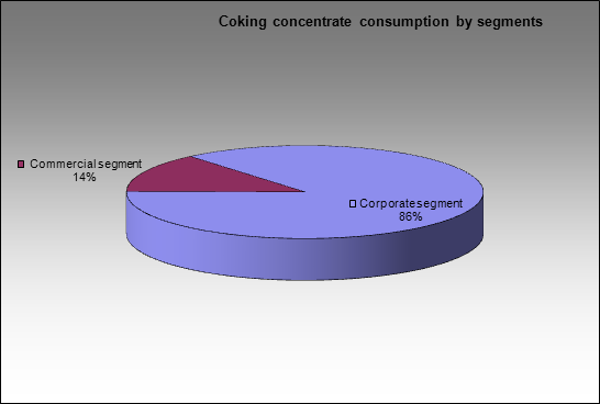 Zapadno-Sibirsky MC - Coking concentrate consumption by segments