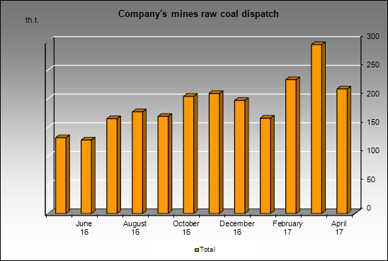 Kemerovokoks - Company's mines raw coal dispatch