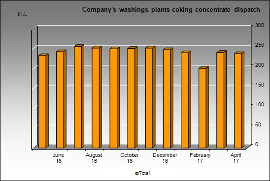 Kemerovokoks - Company's washings plants coking concentrate dispatch