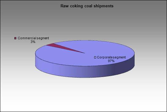 Kemerovokoks - Raw coking coal shipments