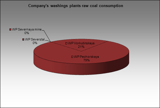 Severstal-group - Company's washings plants raw coal consumption