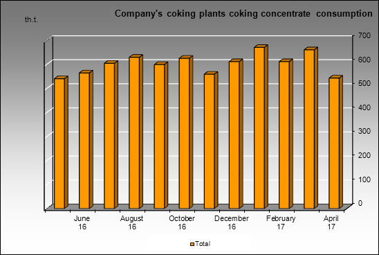 Raspadskaya UK - Company's coking plants coking concentrate consumption