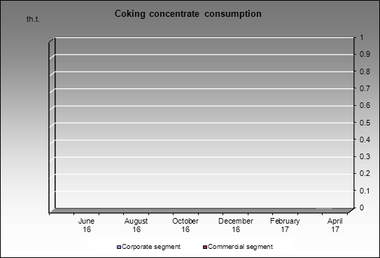 Raspadskaya UK - Coking concentrate consumption