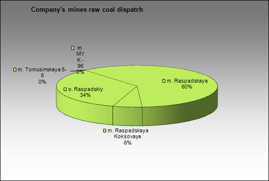 Raspadskaya UK - Company's mines raw coal dispatch