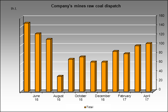 TopProm - Company's mines raw coal dispatch