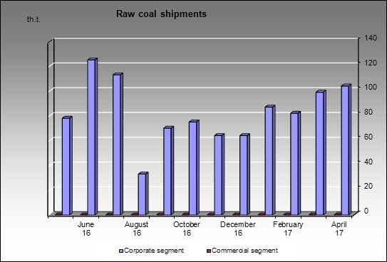 TopProm - Raw coal shipments
