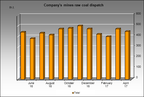 Kuzbassrazrezugol - Company's mines raw coal dispatch