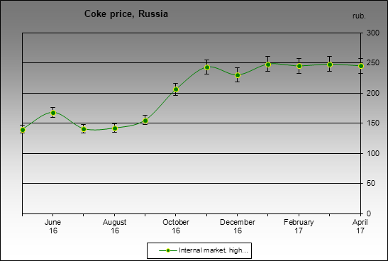 Prices - Coke price, Russia