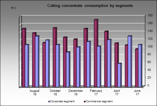 Nizhnetagilsky MC - Coking concentrate consumption by segments