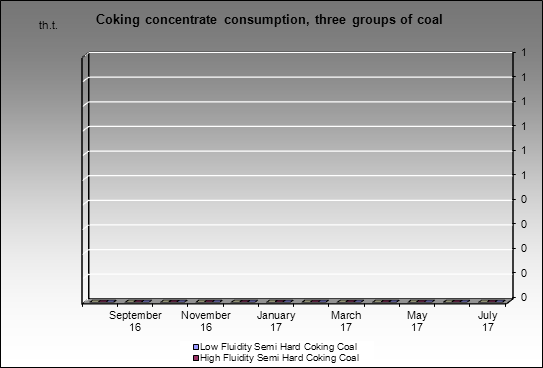 Kuznetsky MC - Coking concentrate consumption, three groups of coal