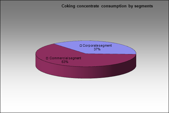 Kemerovsky CCP - Coking concentrate consumption by segments