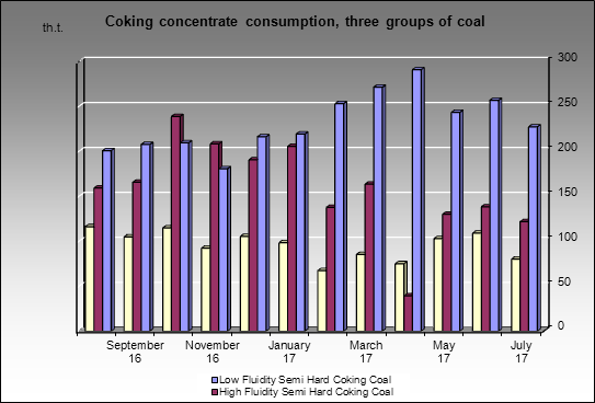 Severstal MC - Coking concentrate consumption, three groups of coal
