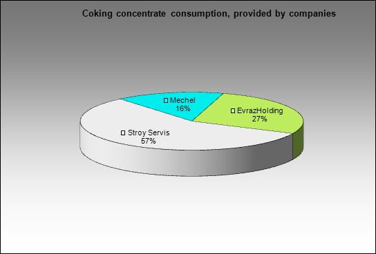 Gubakhinsky CCP - Coking concentrate consumption, provided by companies