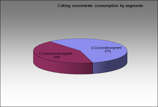 Gubakhinsky CCP - Coking concentrate consumption by segments