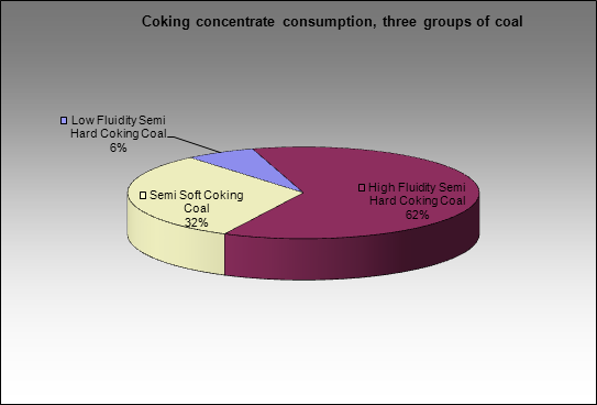 Chelyabinsky MC - Coking concentrate consumption, three groups of coal