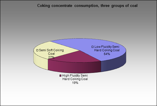 Magnitogorsky MC - Coking concentrate consumption, three groups of coal