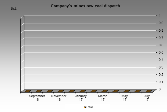Kolmar - Company's mines raw coal dispatch
