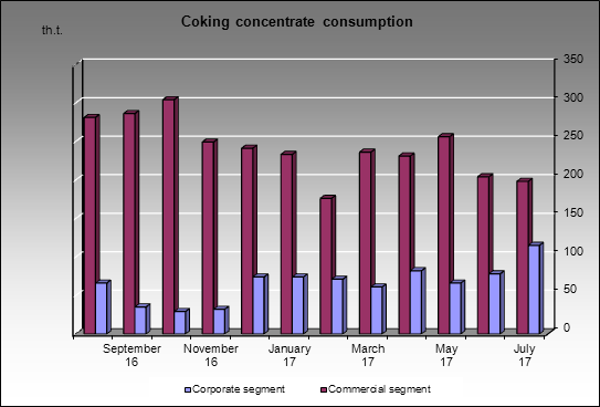 Kemerovokoks - Coking concentrate consumption