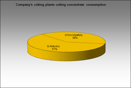 Novolipetsky MC - Company's coking plants coking concentrate consumption