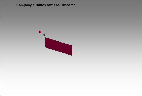 Novolipetsky MC - Company's mines raw coal dispatch