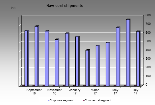 Severstal-group - Raw coal shipments