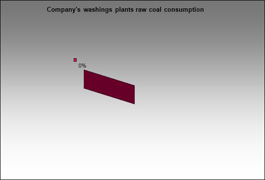 Raspadskaya UK - Company's washings plants raw coal consumption