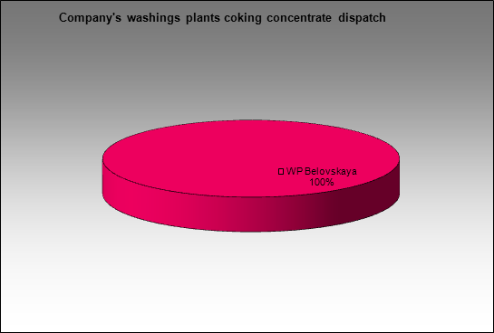 MMK(Belon) - Company's washings plants coking concentrate dispatch