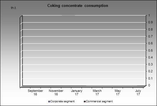 MMK(Belon) - Coking concentrate consumption