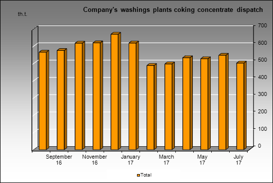 Sibuglemet - Company's washings plants coking concentrate dispatch