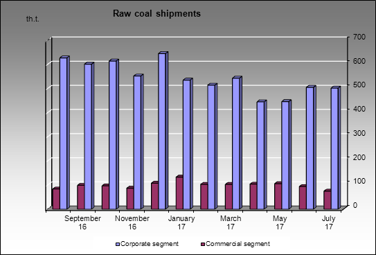 Sibuglemet - Raw coal shipments