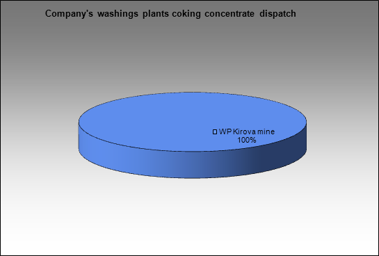 SUEK - Company's washings plants coking concentrate dispatch