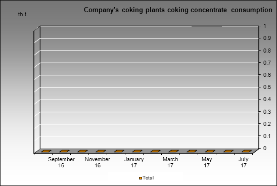 SUEK - Company's coking plants coking concentrate consumption