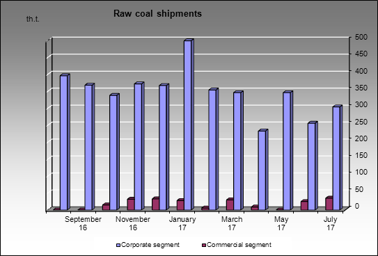 SUEK - Raw coal shipments
