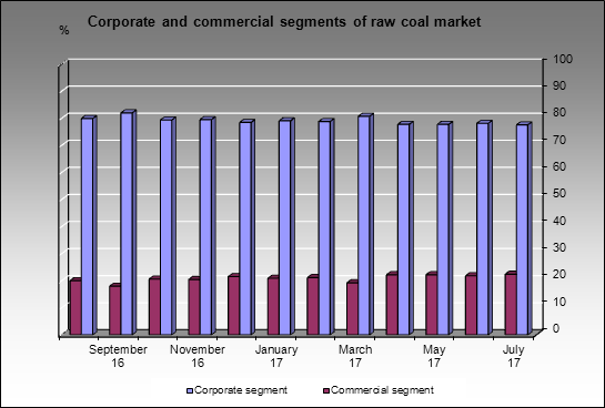 Raw coal market - Domestic and export raw coal marke